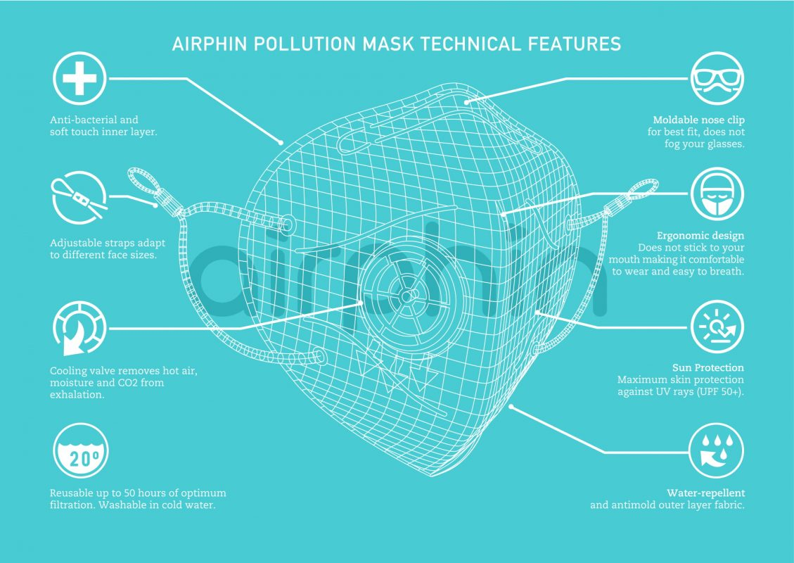 cấu tạo thành phần khẩu trang airphin